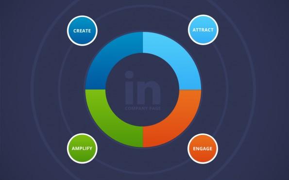 Linkedin company pagina