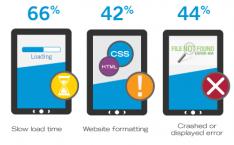 Problemen met websites op tablets en mobiele telefoons